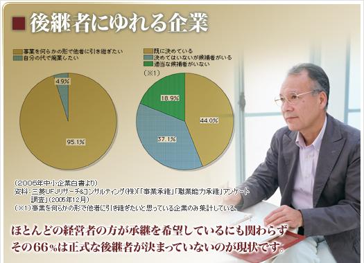 ほとんどの経営者の方が承継を希望しているのにも関わらず、その66%は正式な後継者が決まっていないのが現状です。