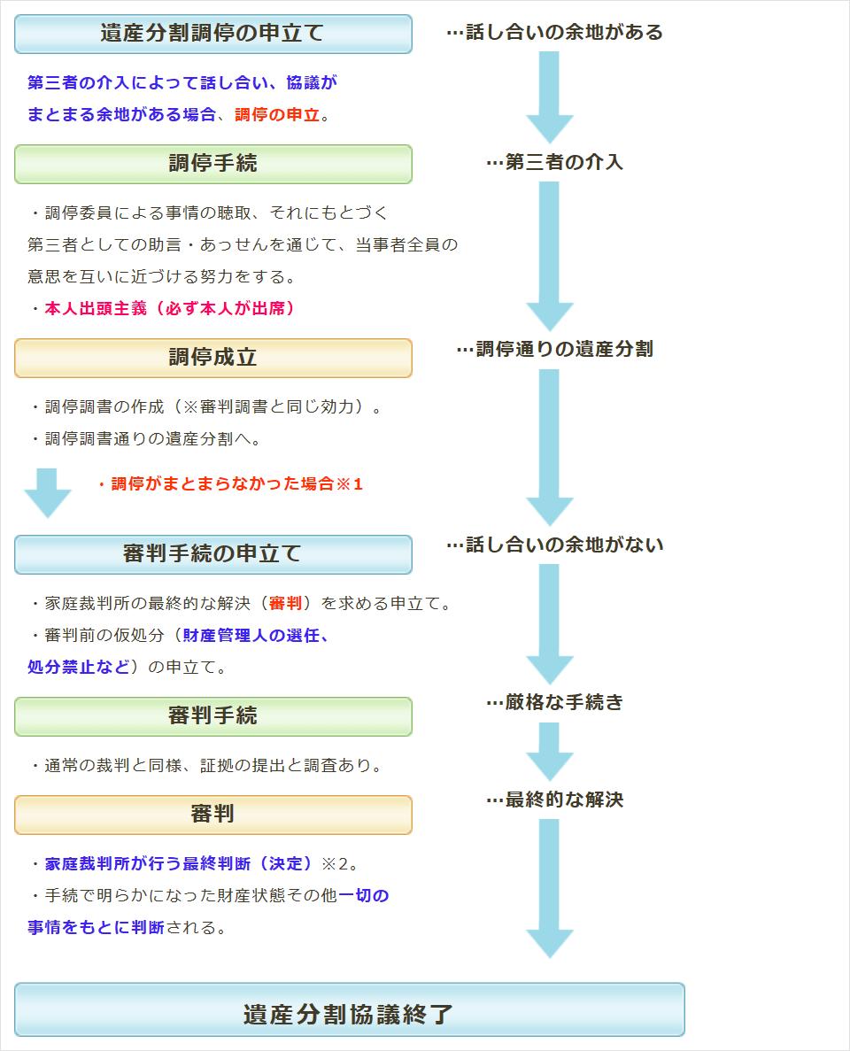 nagare_choutei