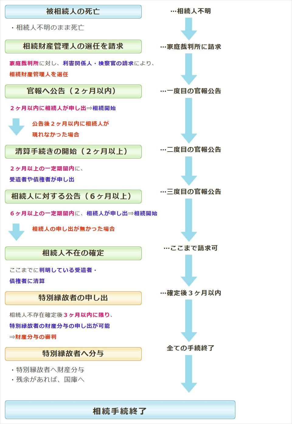 nagare_souzoku