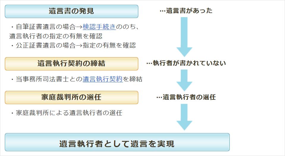 nagare_yuigon